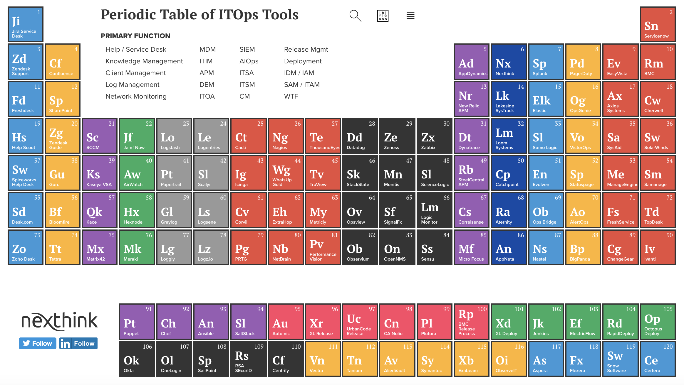 Nexthink | Periodic Table of IT Ops Tools