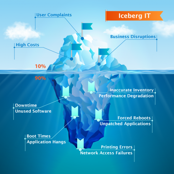 Nexthink Iceberg It Finding Clear Waters
