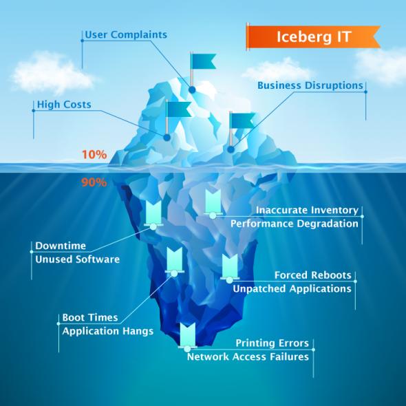 Iceberg-IT