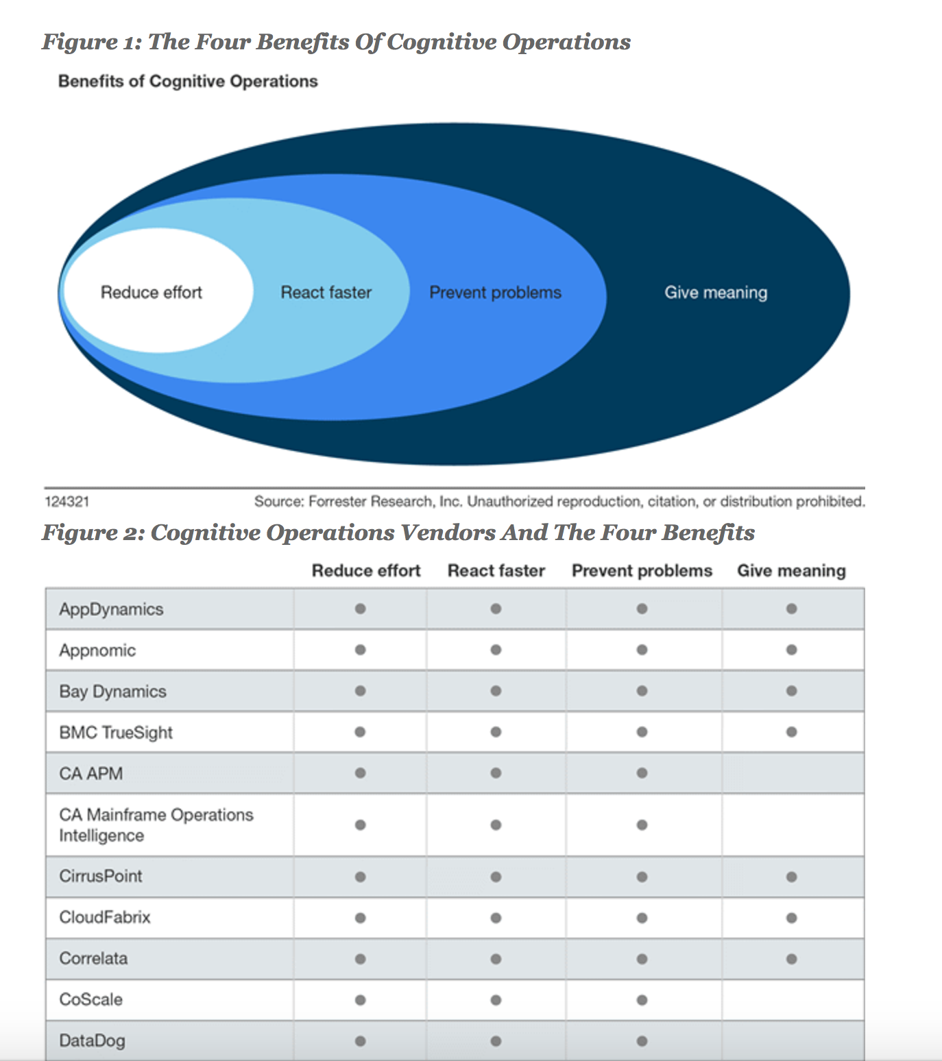 Forrester Vendor Landscape Report: The 4 Benefits of Cognitive Operations