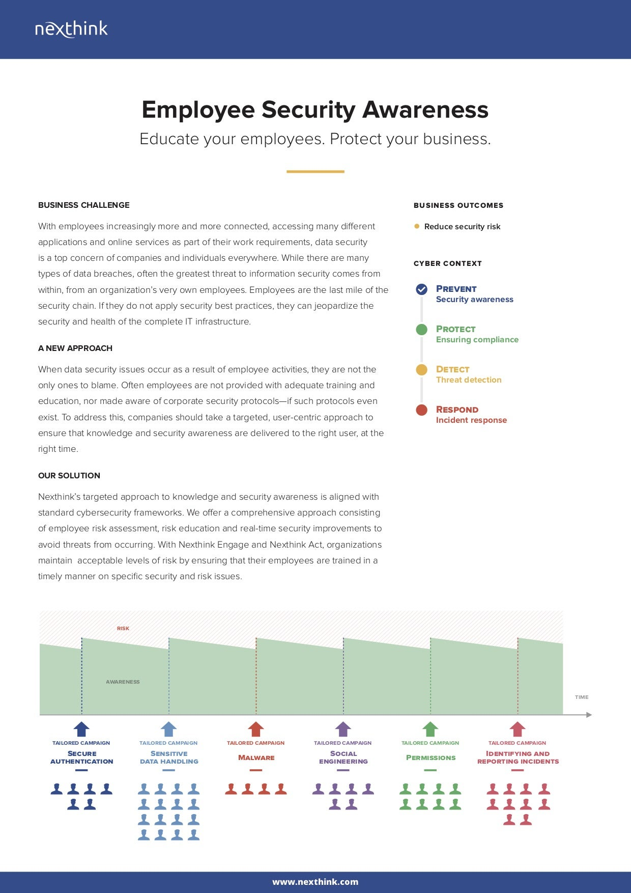 Employee Security Awareness Solution Brief