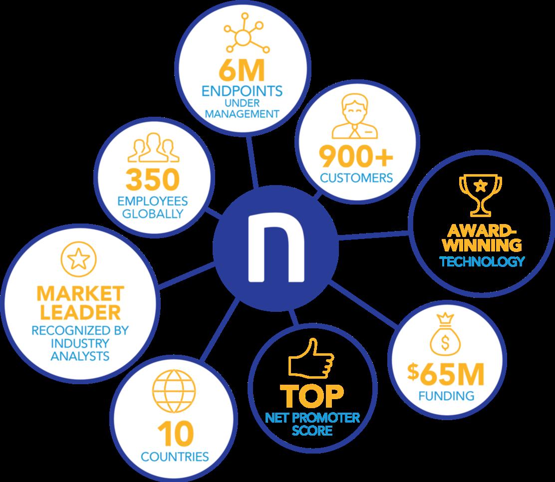 Nexthink-Vital-Statistics