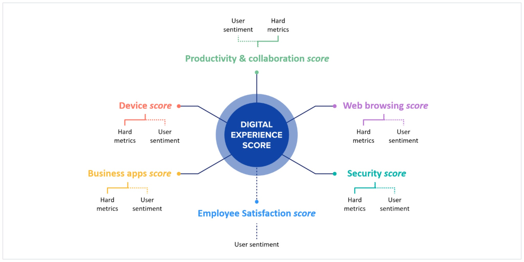 digital employee experience score