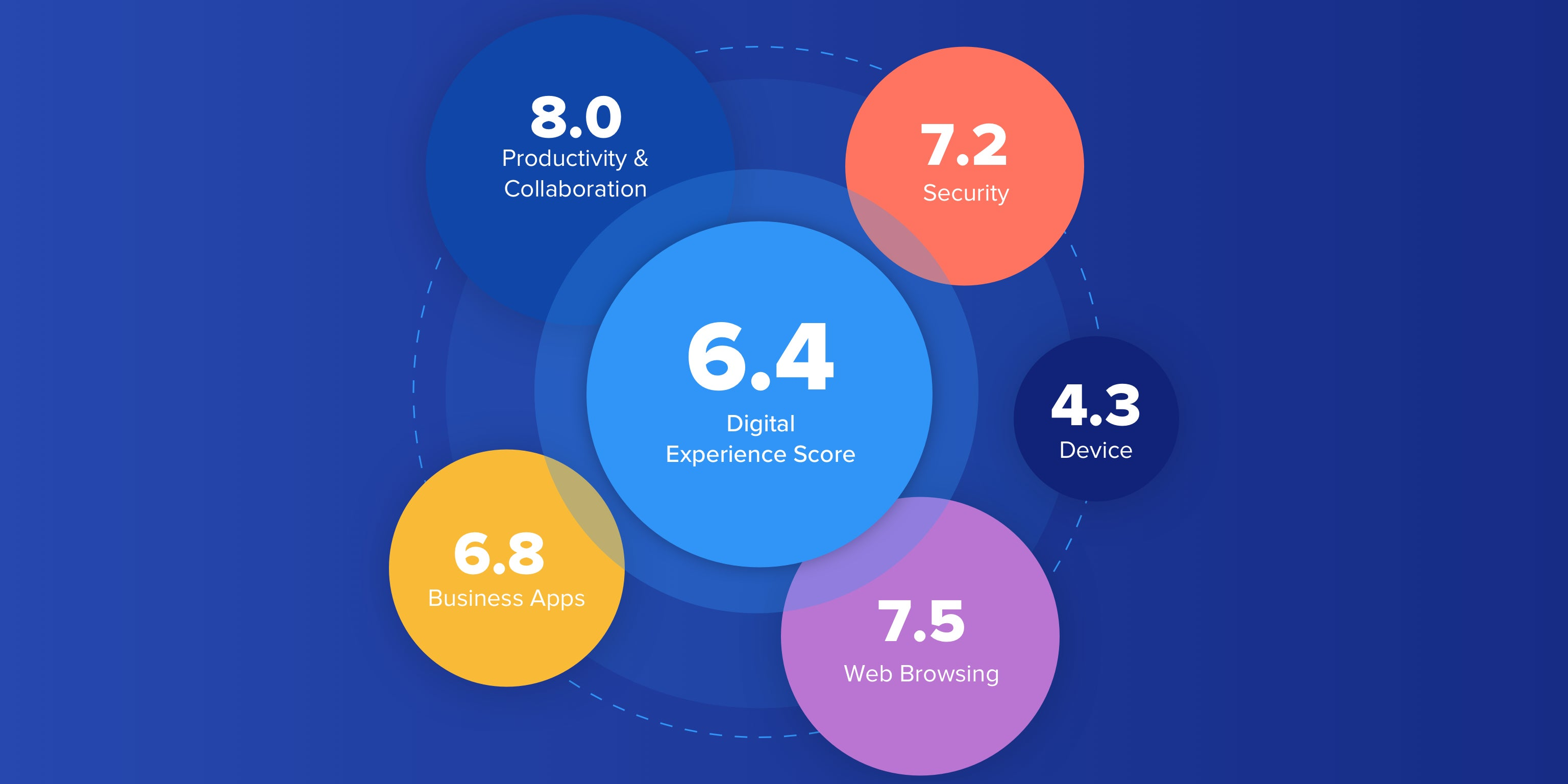 nexthink benchmarking report - state of digital experience