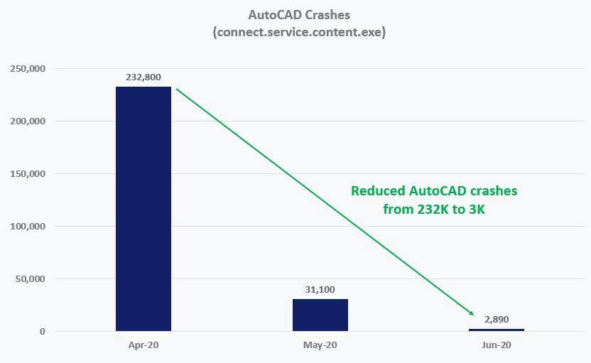 autocad crash