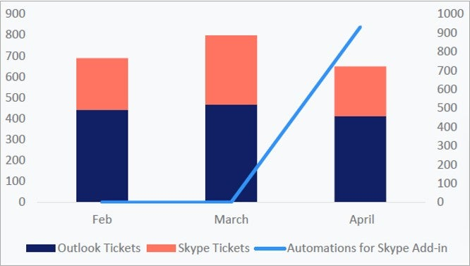 skype automations