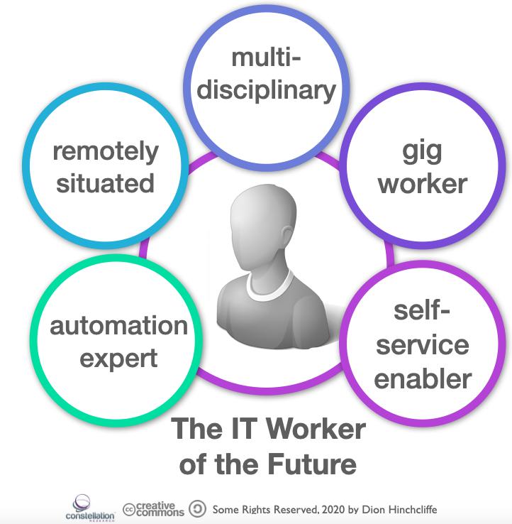 next-generation IT career