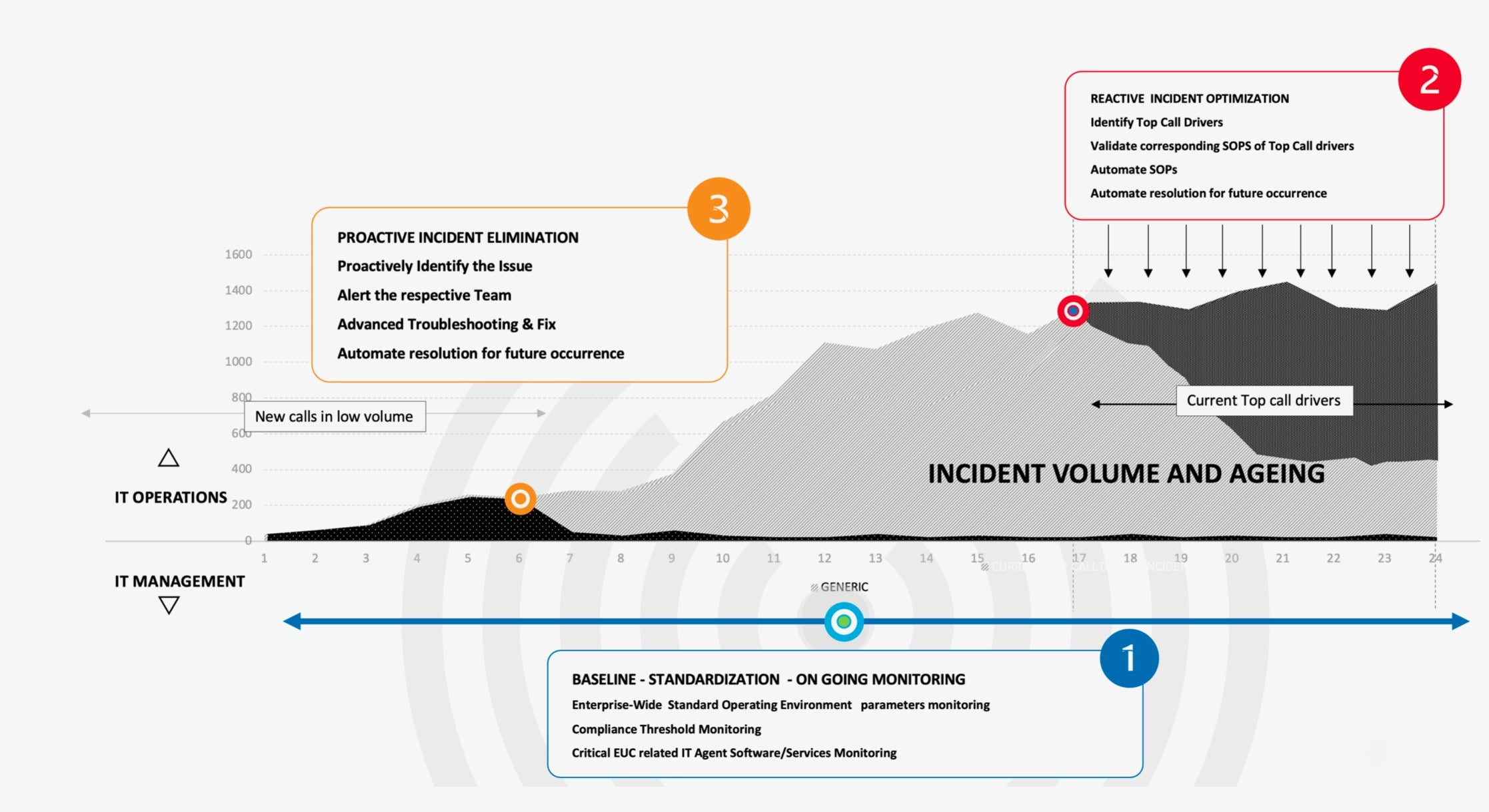 incident reduction