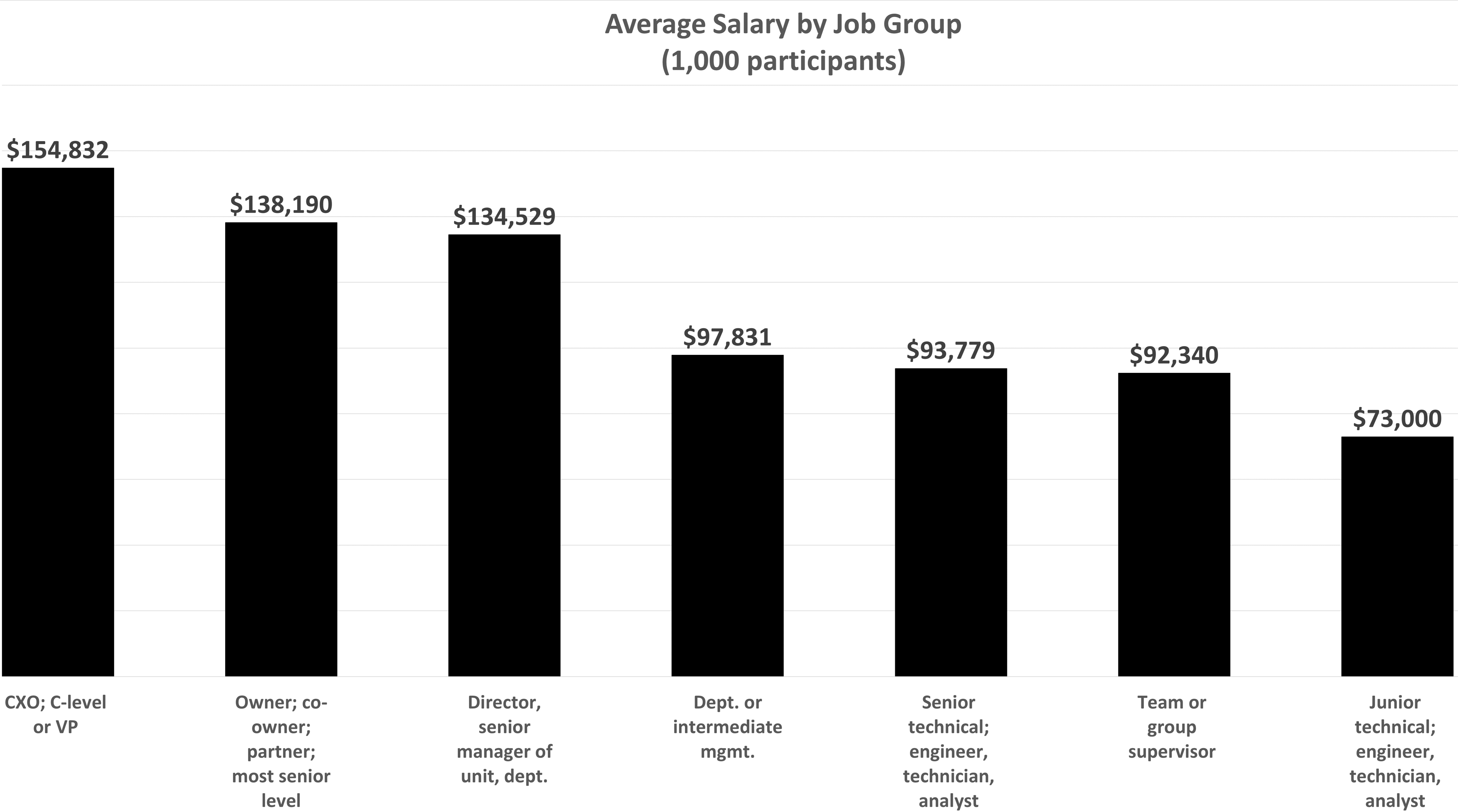 salary by job group