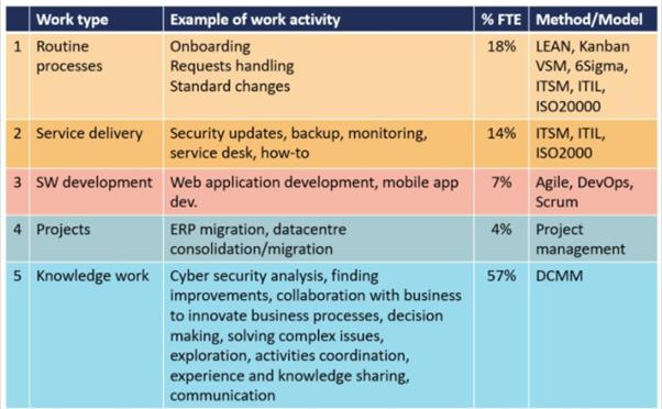 comparing IT practices