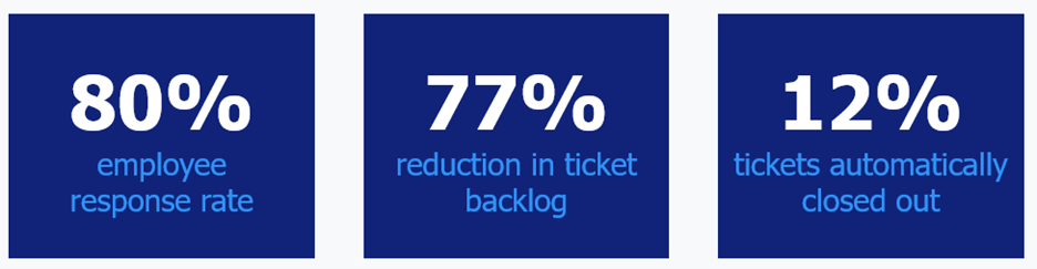 ticket volume reduction