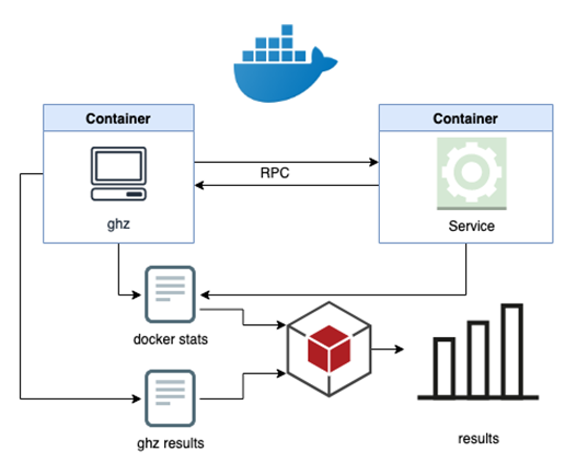 docker and ghz